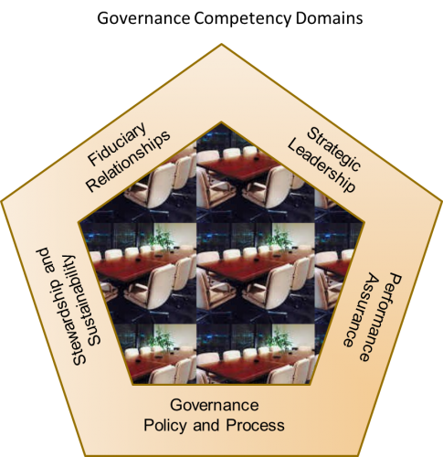 Core Governance Competencies